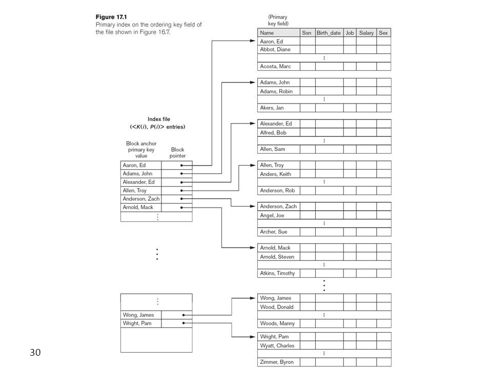 CS346 Advanced Databases