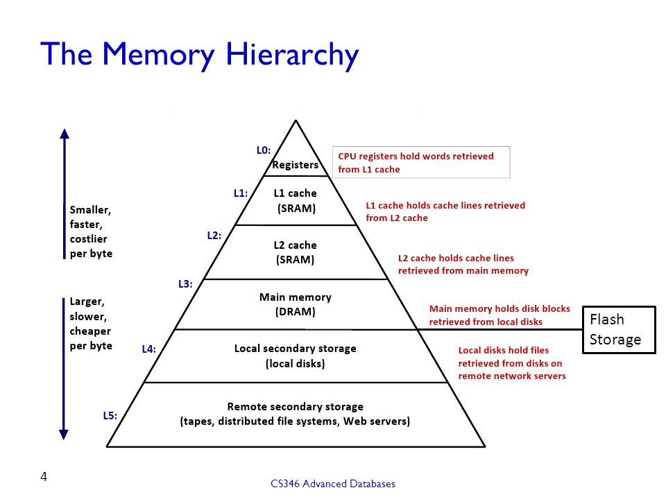 The Memory Hierarchy Flash Storage CS346 Advanced Databases