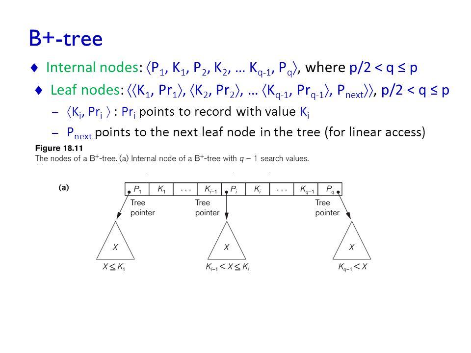 B+-tree Internal nodes: P1, K1, P2, K2, … Kq-1, Pq, where p/2 < q ≤ p. Leaf nodes: K1, Pr1, K2, Pr2, … Kq-1, Prq-1, Pnext, p/2 < q ≤ p.
