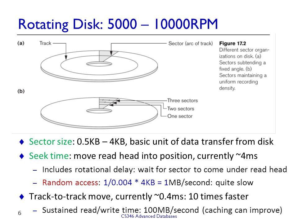 Rotating Disk: 5000 – 10000RPM Sector size: 0.5KB – 4KB, basic unit of data transfer from disk.