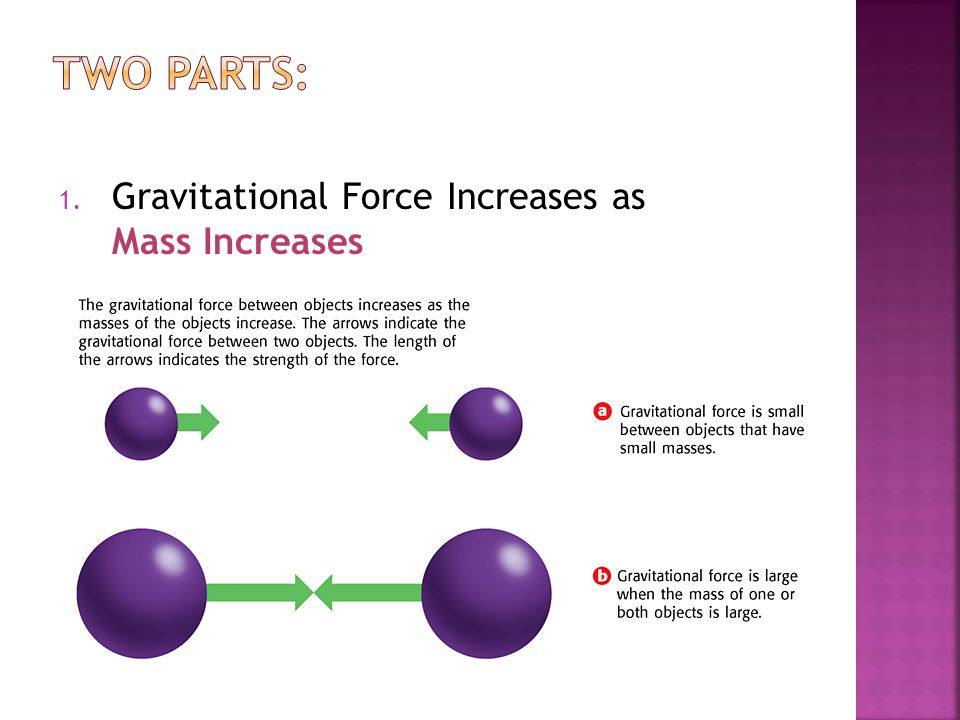 Two Parts: Gravitational Force Increases as Mass Increases