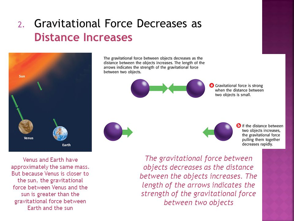 Gravitational Force Decreases as Distance Increases