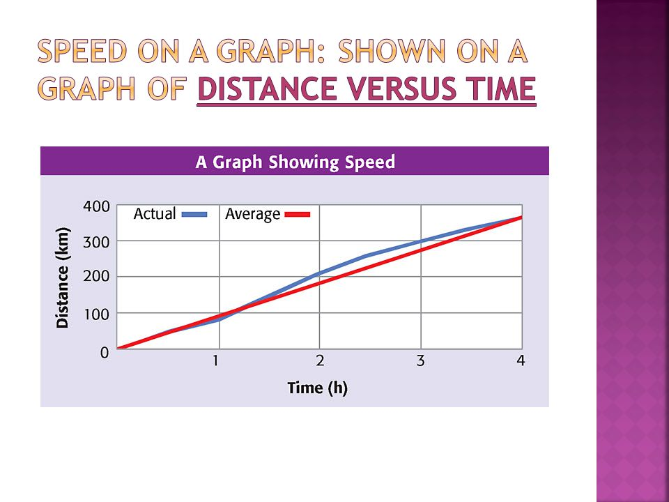 Speed on a Graph: shown on a graph of distance versus time