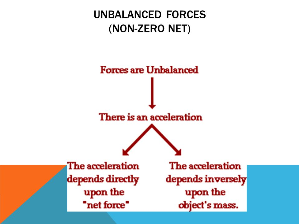 Unbalanced Forces (non-zero net)
