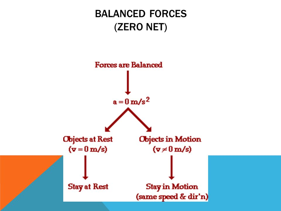 Balanced Forces (zero net)