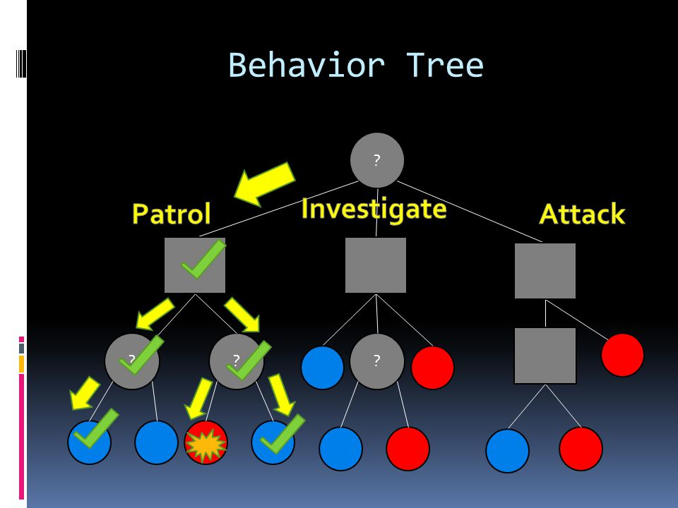 Behavior Tree Investigate Patrol Attack