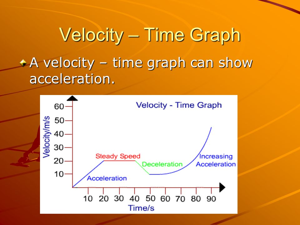 Velocity – Time Graph A velocity – time graph can show acceleration.