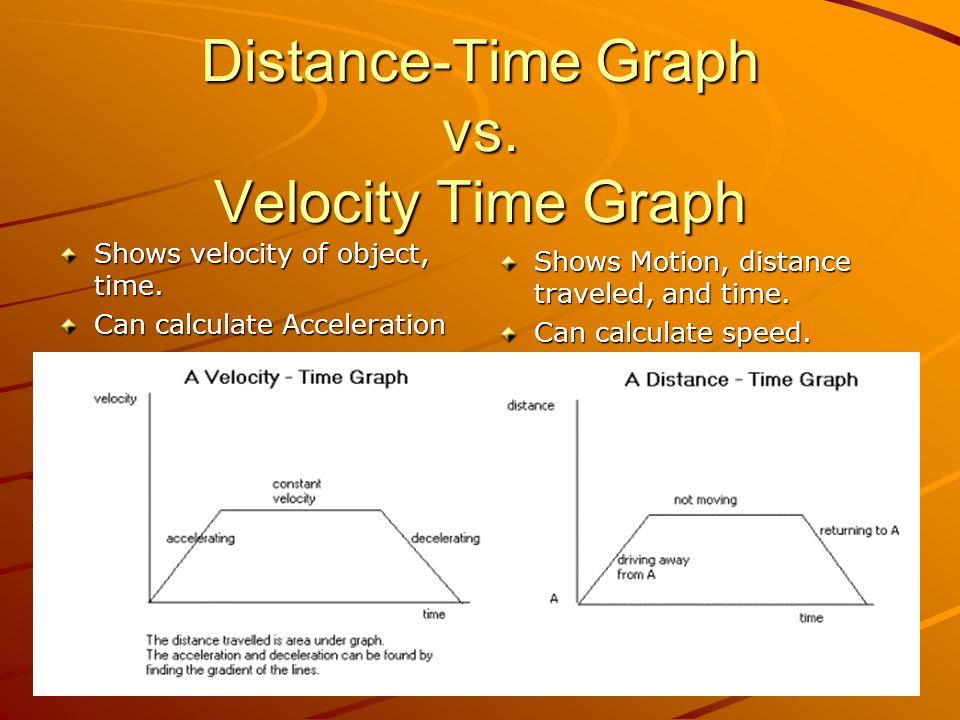 Distance-Time Graph vs. Velocity Time Graph
