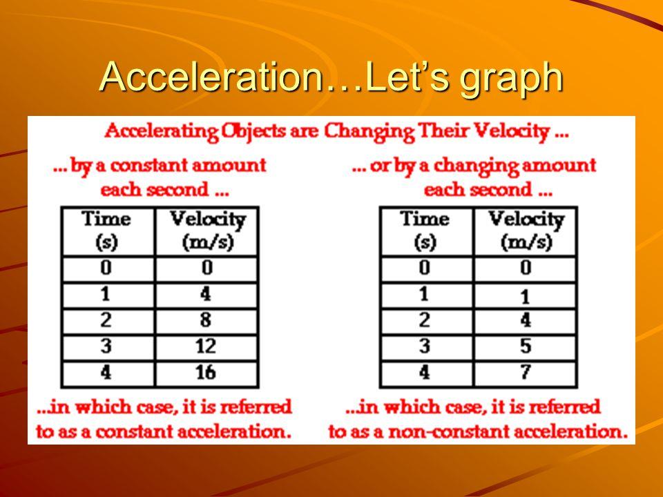 Acceleration…Let's graph