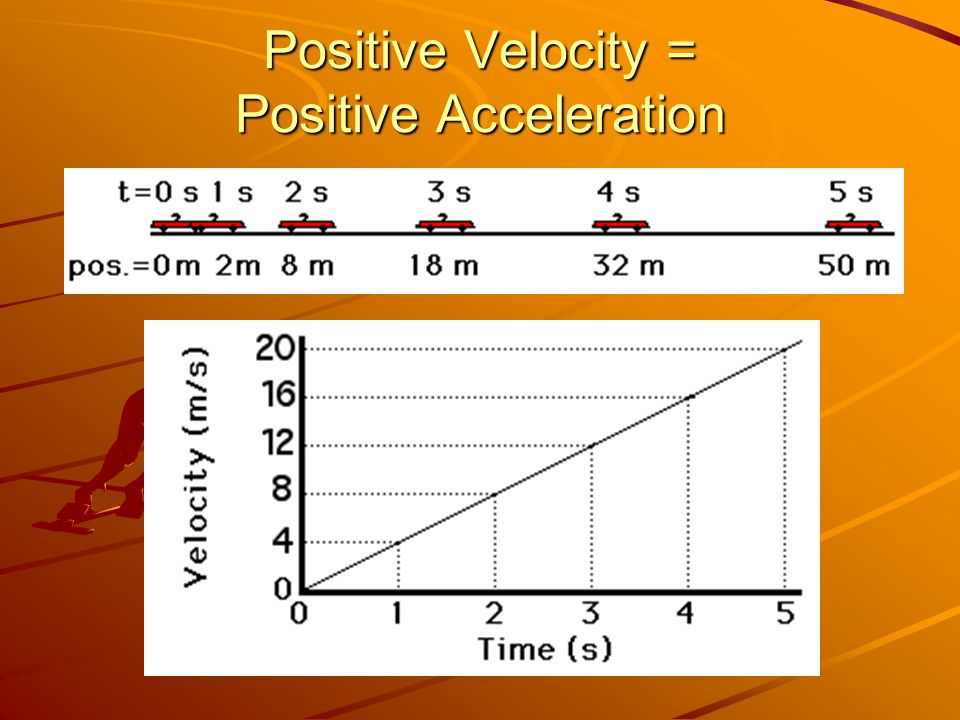 Positive Velocity = Positive Acceleration