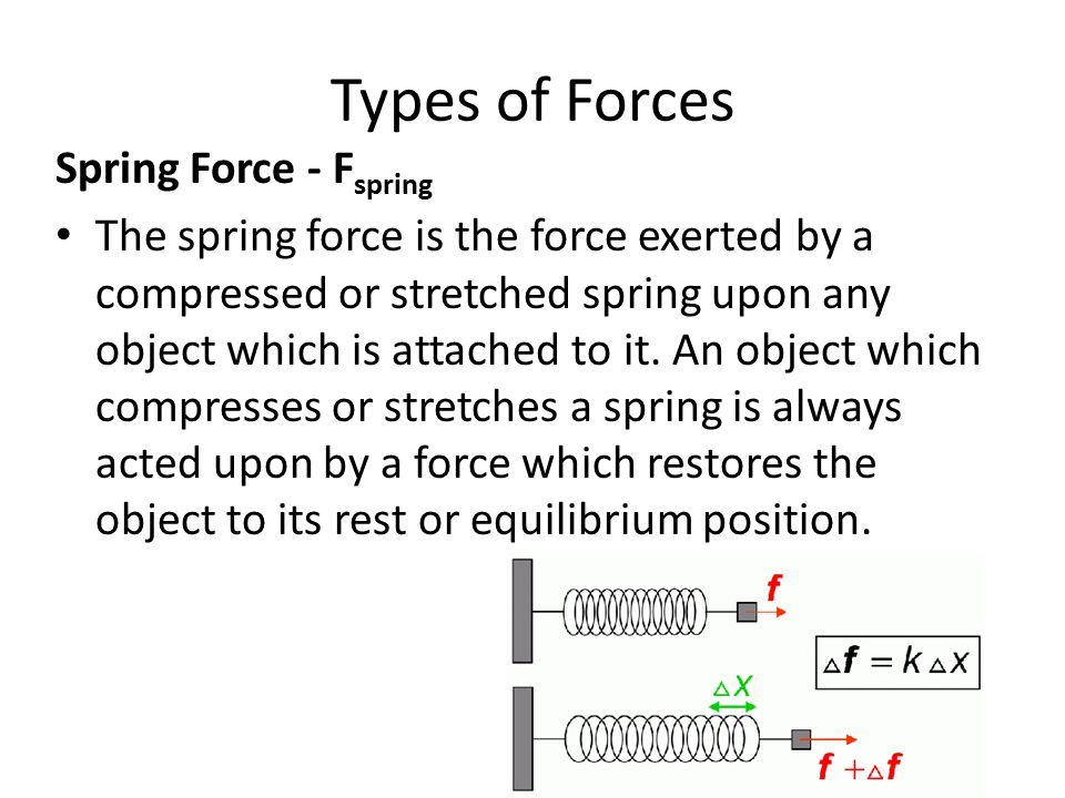 Types of Forces Spring Force - Fspring