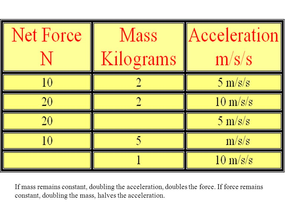 If mass remains constant, doubling the acceleration, doubles the force