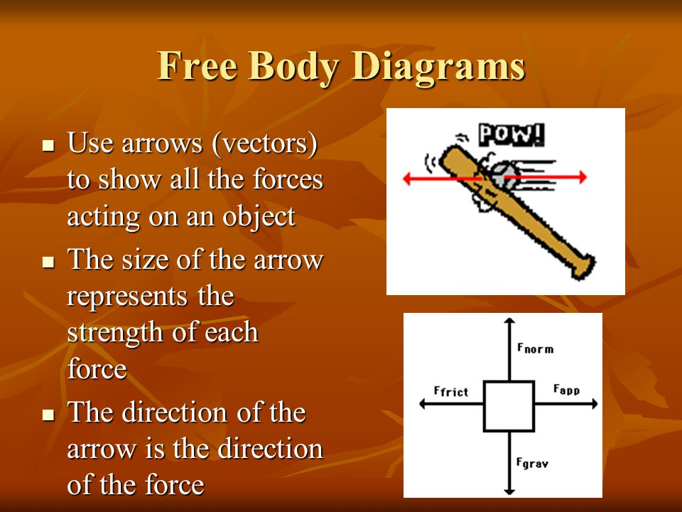 Free Body Diagrams Use arrows (vectors) to show all the forces acting on an object. The size of the arrow represents the strength of each force.