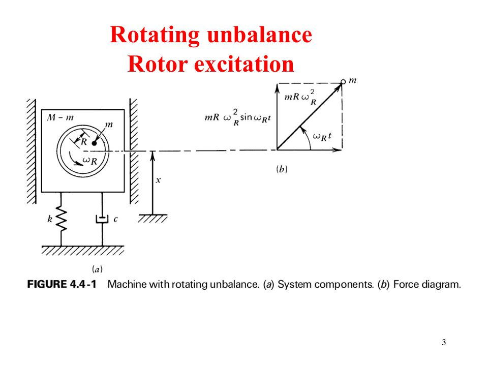 Rotating unbalance Rotor excitation 04_04_01 04_04_01.jpg