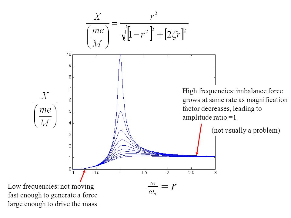 High frequencies: imbalance force grows at same rate as magnification factor decreases, leading to amplitude ratio =1