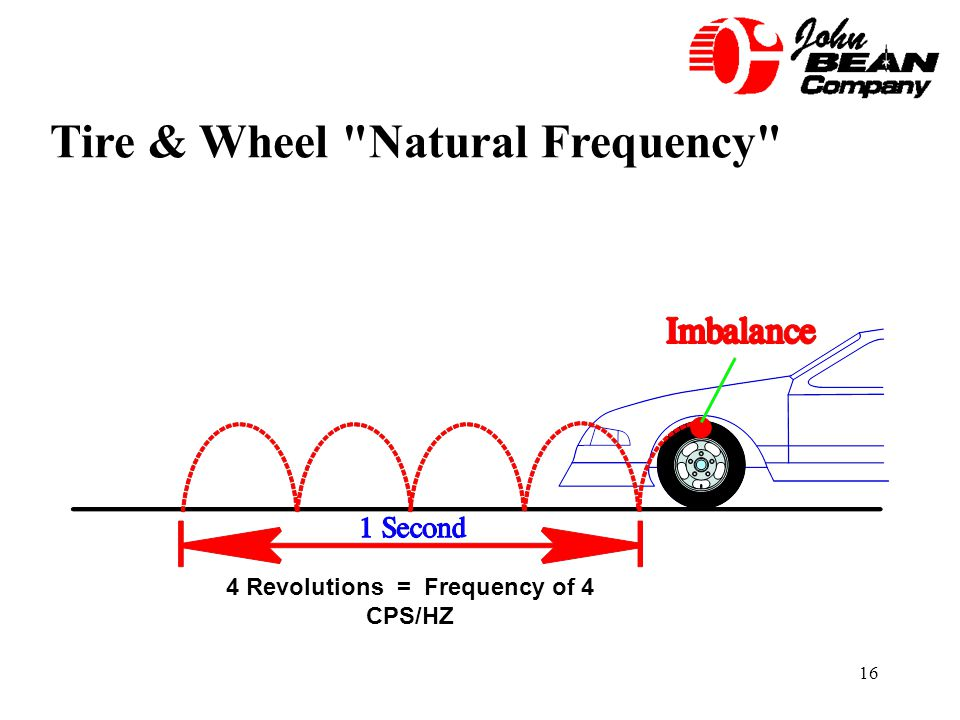 4 Revolutions = Frequency of 4 CPS/HZ