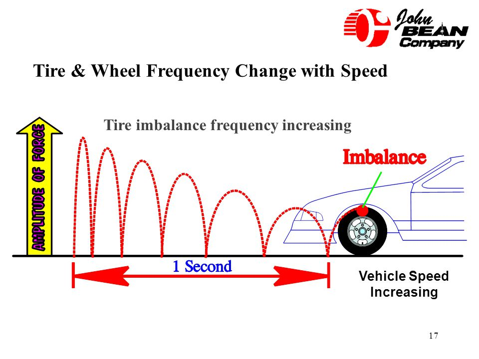 Tire imbalance frequency increasing Vehicle Speed Increasing