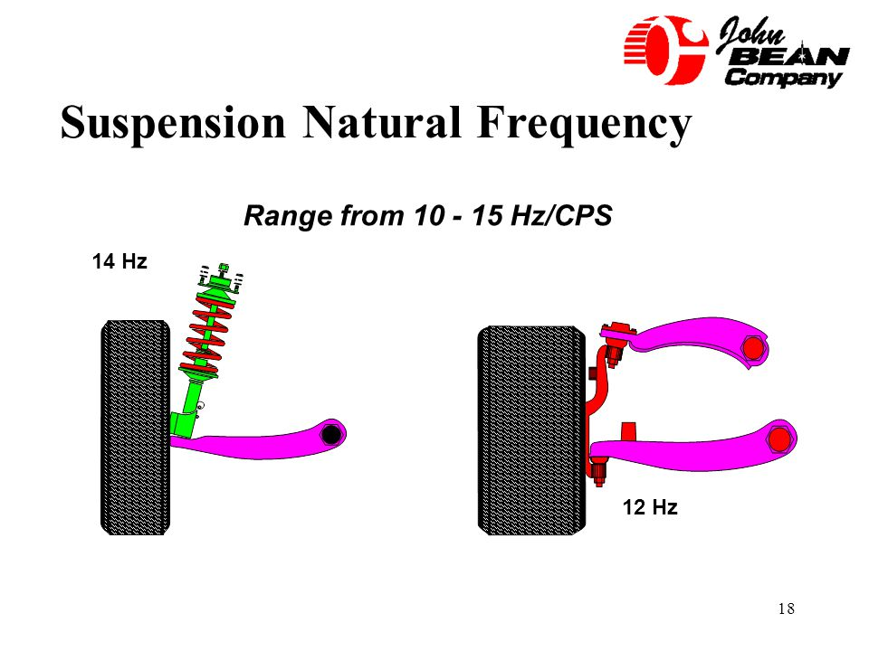 Suspension Natural Frequency