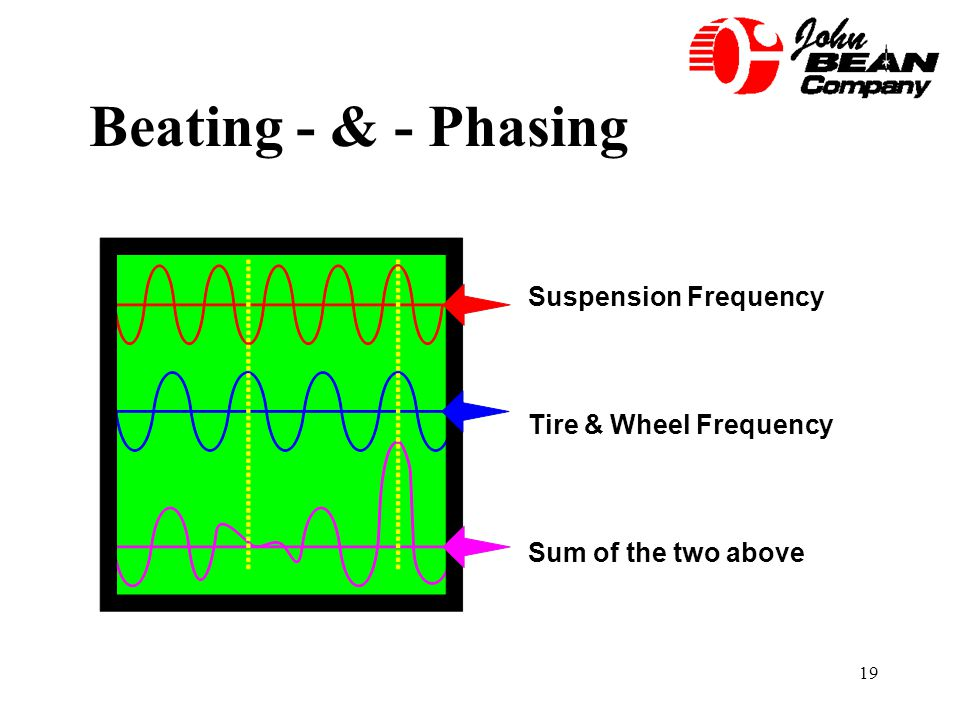 Beating - & - Phasing Suspension Frequency Tire & Wheel Frequency