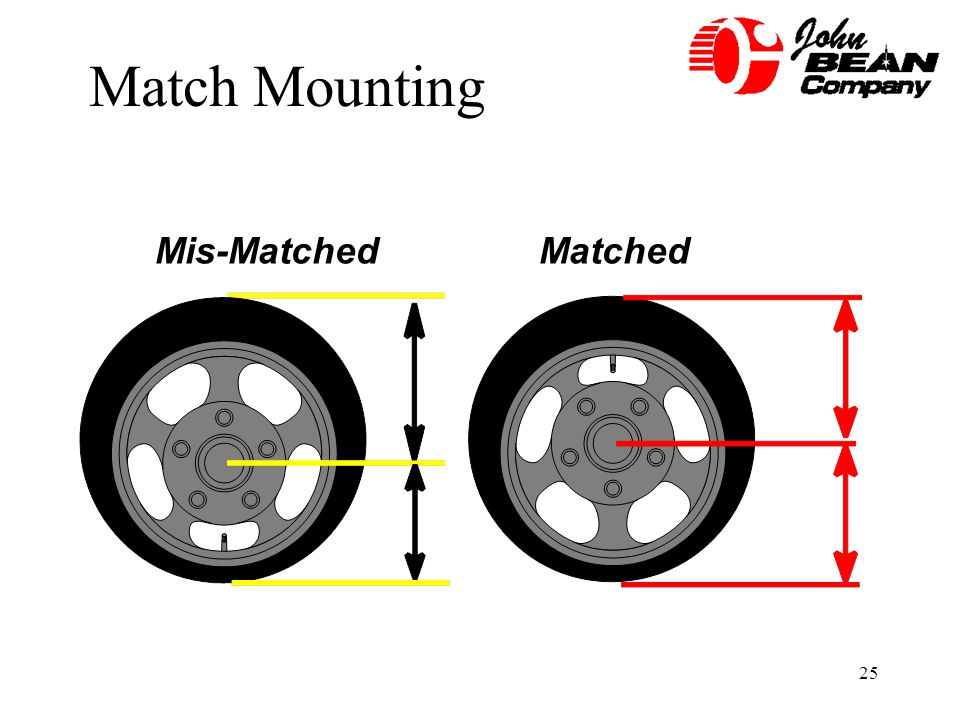 Match Mounting Mis-Matched Matched
