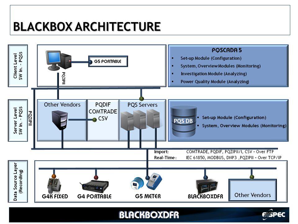 BLACKBOX ARCHITECTURE