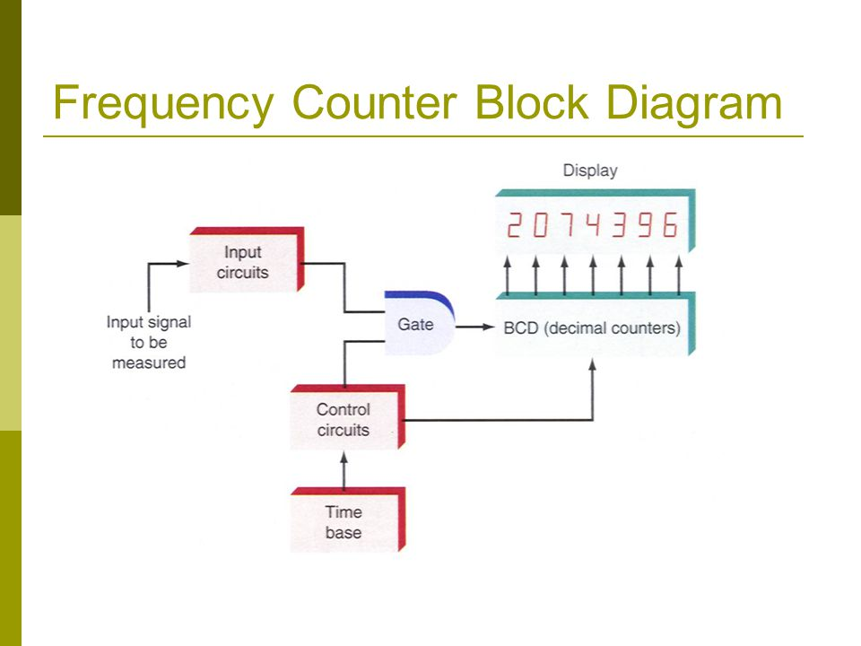 Frequency Counter Block Diagram