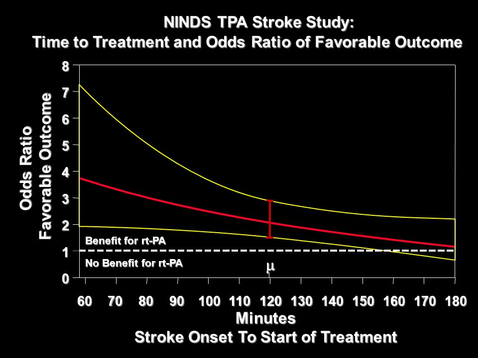 Stroke Onset To Start of Treatment