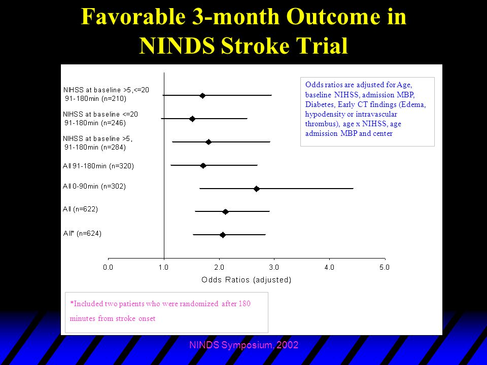 Favorable 3-month Outcome in NINDS Stroke Trial