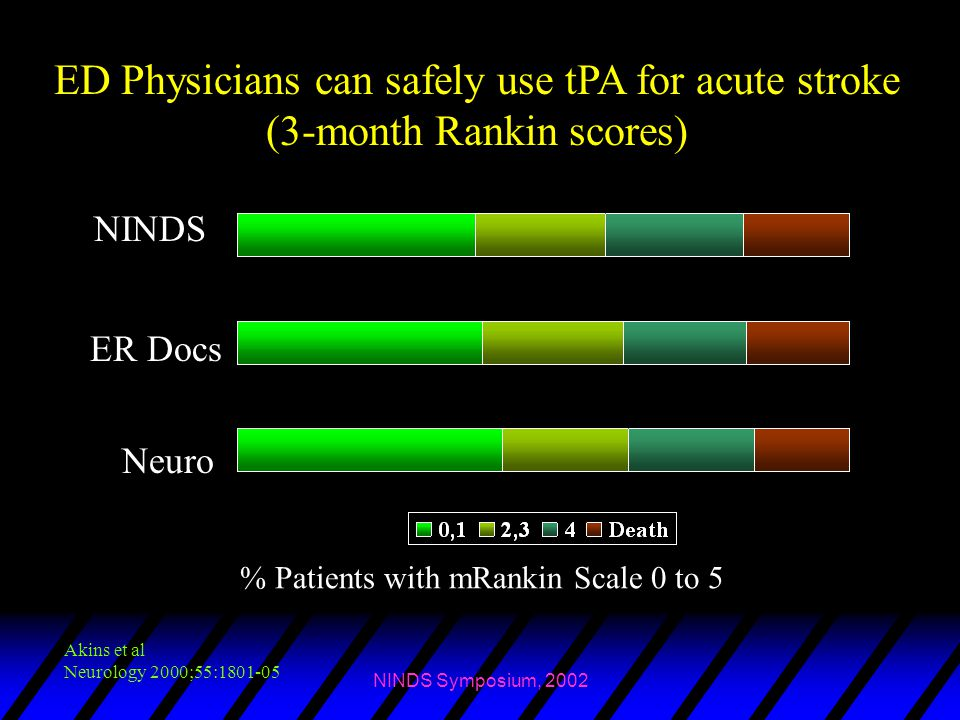 ED Physicians can safely use tPA for acute stroke