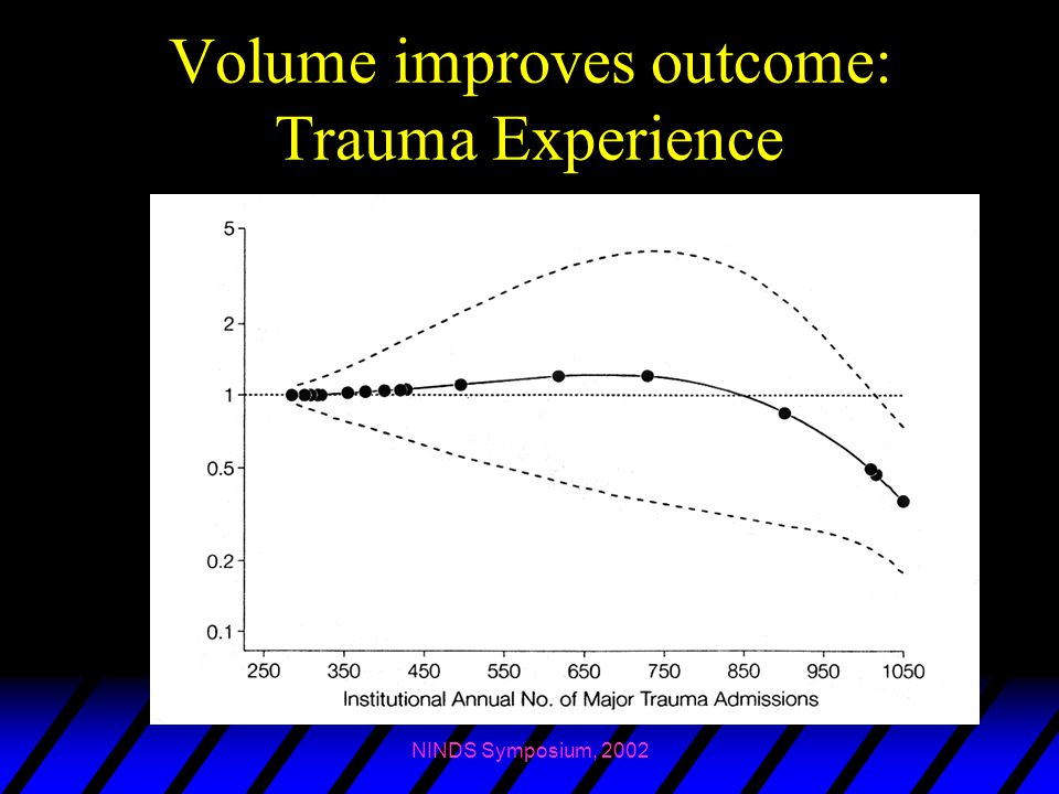 Volume improves outcome: Trauma Experience