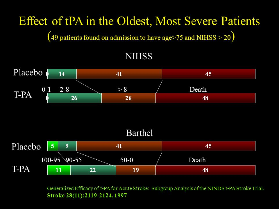 Effect of tPA in the Oldest, Most Severe Patients