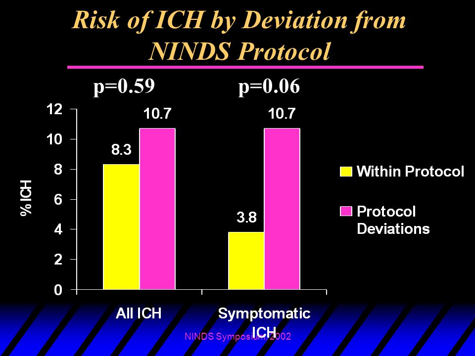 Risk of ICH by Deviation from NINDS Protocol