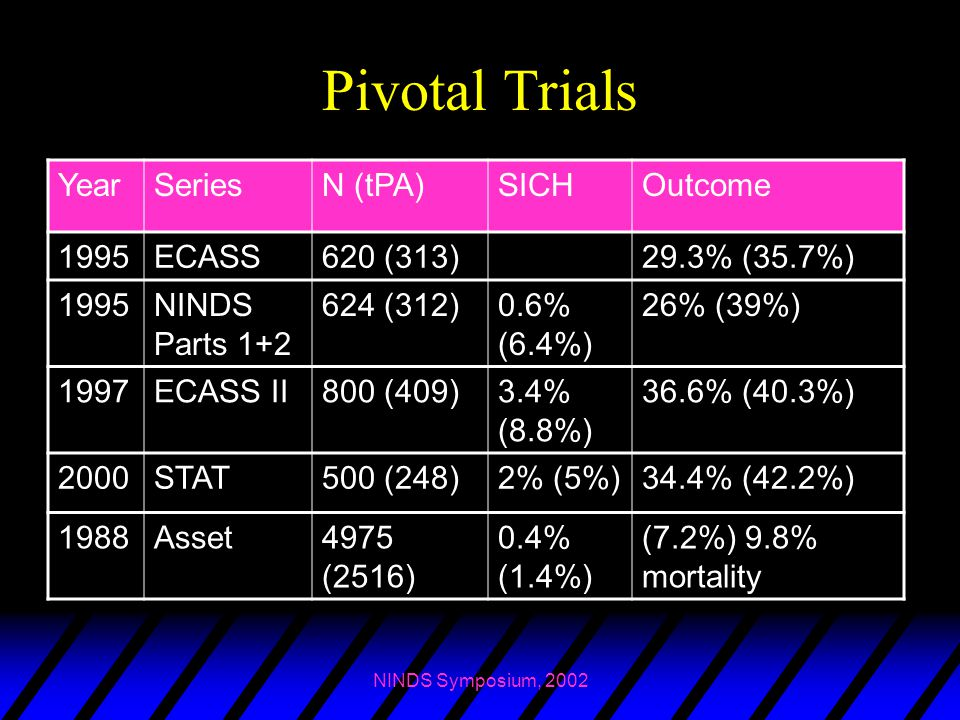 Pivotal Trials Year Series N (tPA) SICH Outcome 1995 ECASS 620 (313)