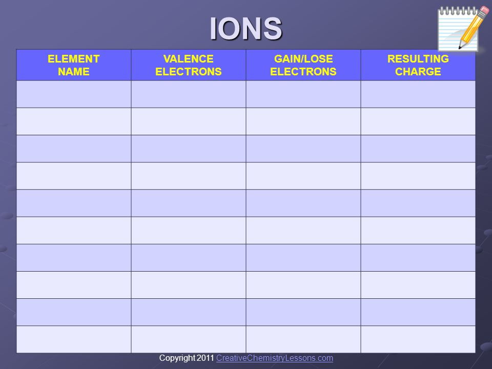 IONS ELEMENT NAME VALENCE ELECTRONS GAIN/LOSE ELECTRONS RESULTING