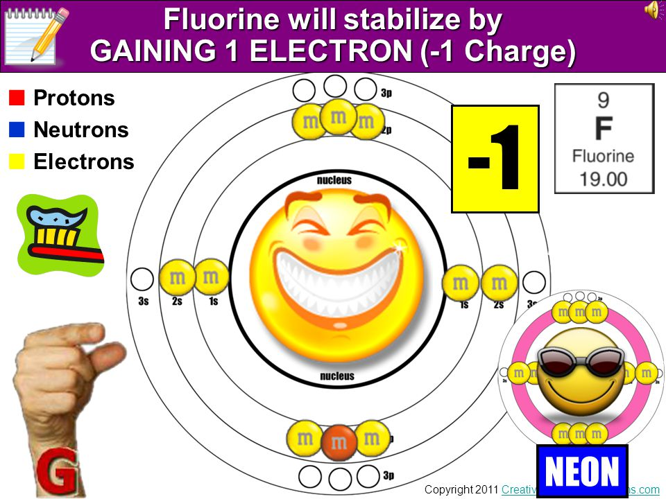 Fluorine will stabilize by GAINING 1 ELECTRON (-1 Charge)