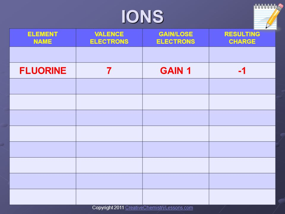 IONS FLUORINE 7 GAIN 1 -1 ELEMENT NAME VALENCE ELECTRONS