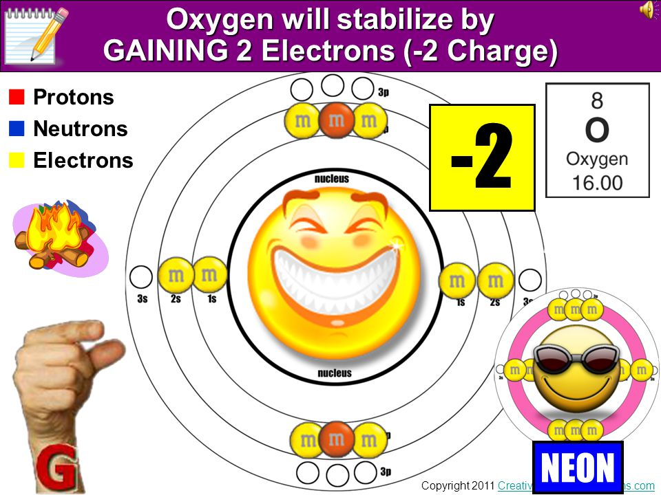 Oxygen will stabilize by GAINING 2 Electrons (-2 Charge)