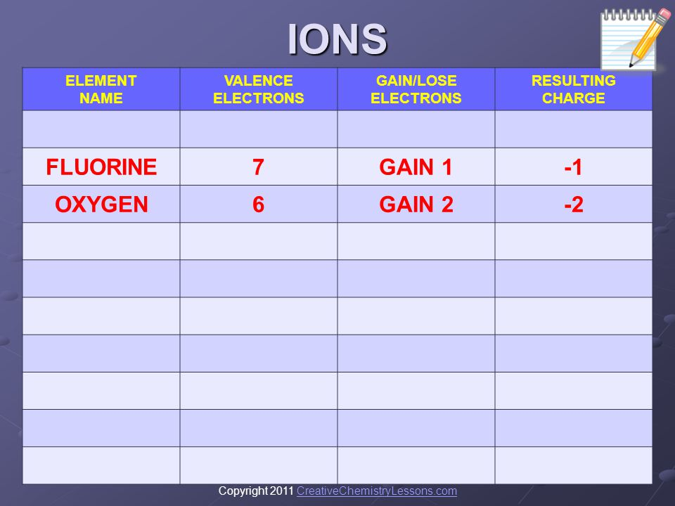 IONS FLUORINE 7 GAIN 1 -1 OXYGEN 6 GAIN 2 -2 ELEMENT NAME VALENCE
