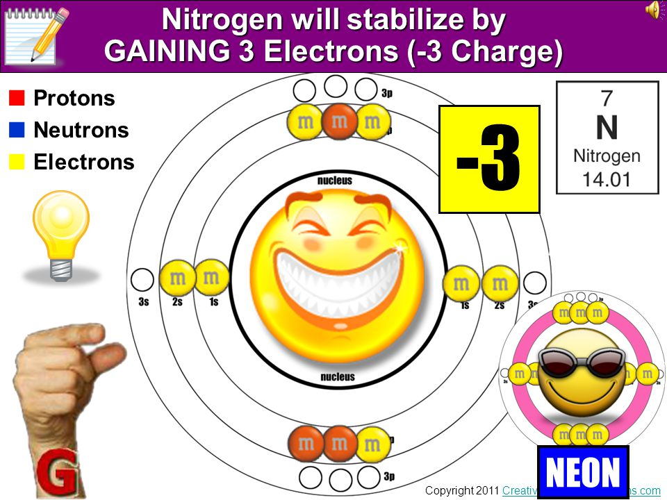 Nitrogen will stabilize by GAINING 3 Electrons (-3 Charge)