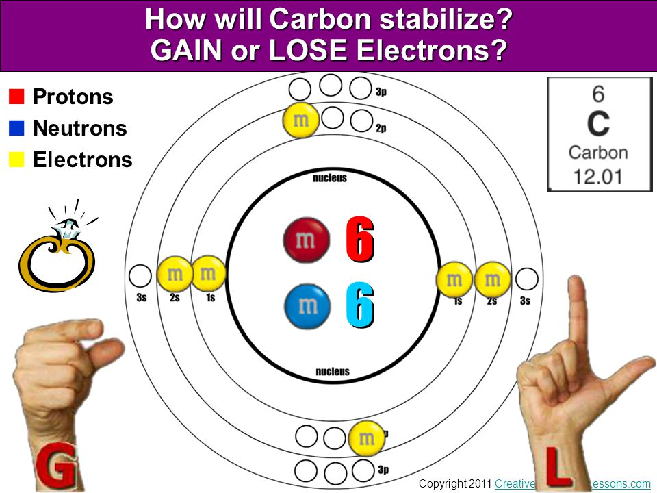 How will Carbon stabilize GAIN or LOSE Electrons