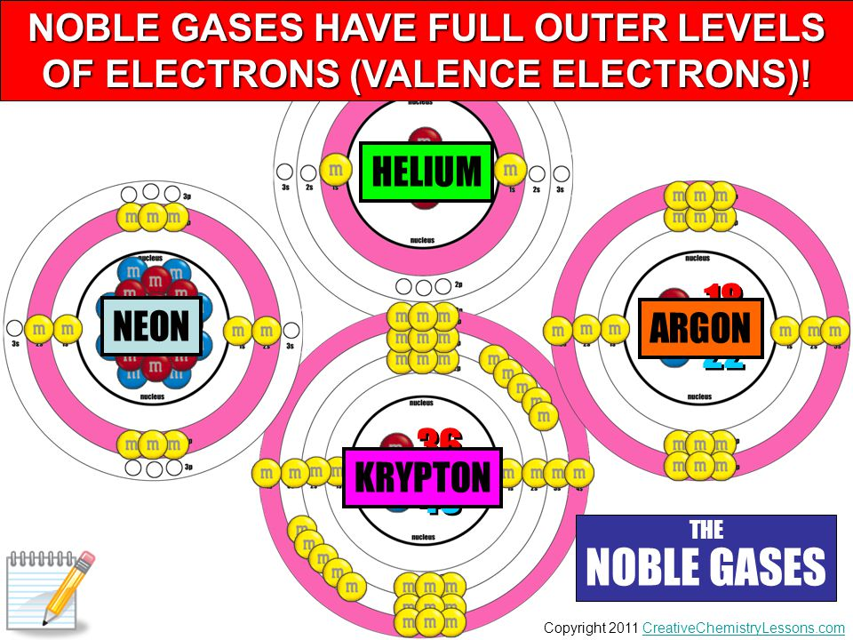 NOBLE GASES HAVE FULL OUTER LEVELS OF ELECTRONS (VALENCE ELECTRONS)!