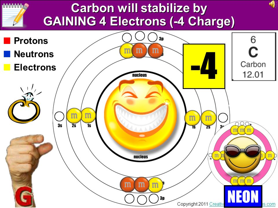 Carbon will stabilize by GAINING 4 Electrons (-4 Charge)