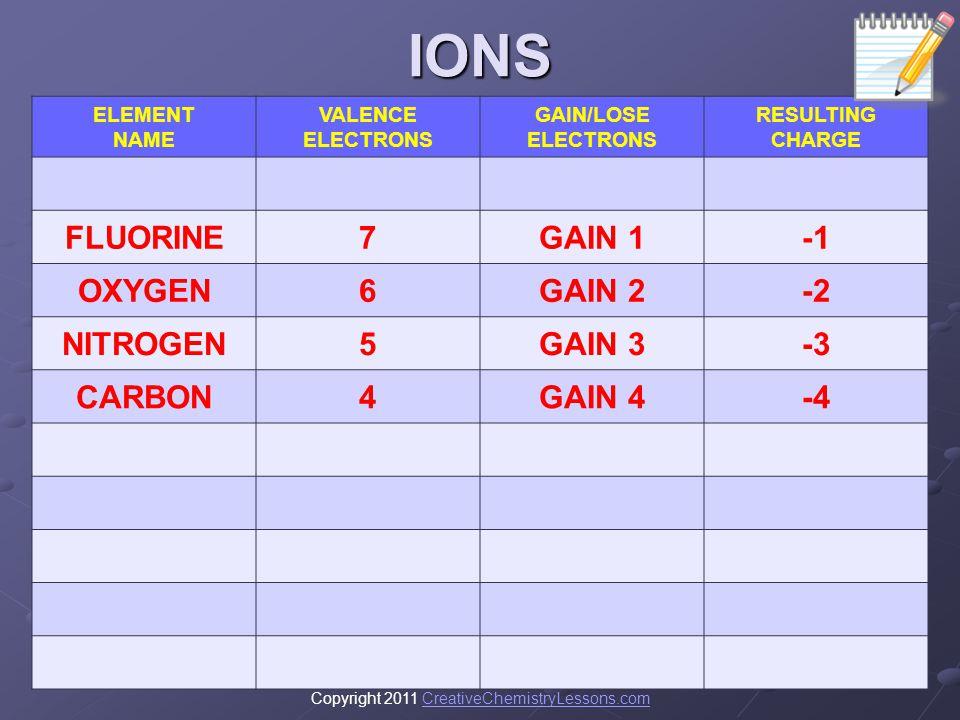 IONS FLUORINE 7 GAIN 1 -1 OXYGEN 6 GAIN 2 -2 NITROGEN 5 GAIN 3 -3