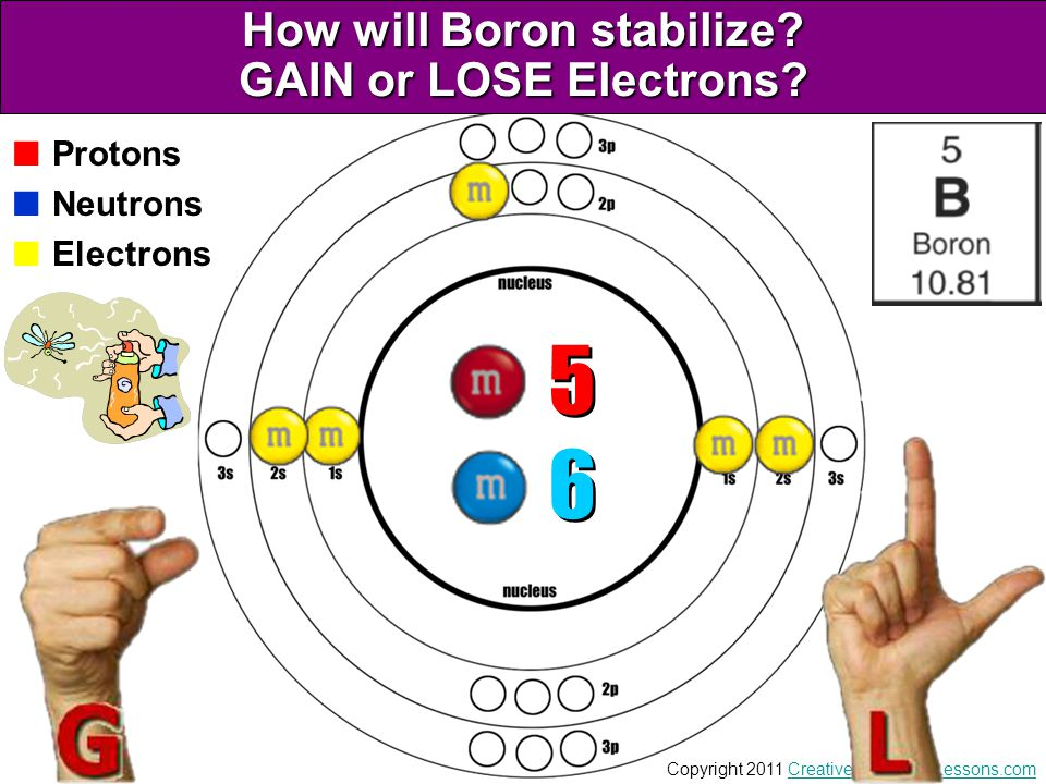How will Boron stabilize GAIN or LOSE Electrons