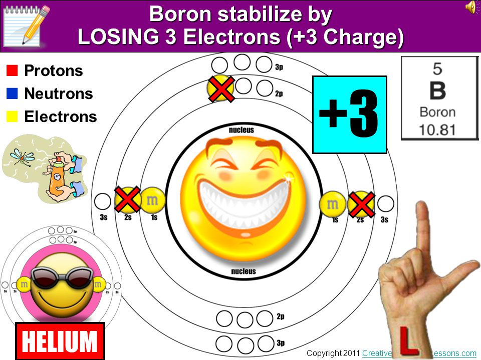 Boron stabilize by LOSING 3 Electrons (+3 Charge)