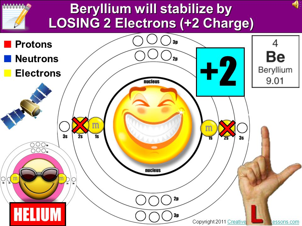 Beryllium will stabilize by LOSING 2 Electrons (+2 Charge)