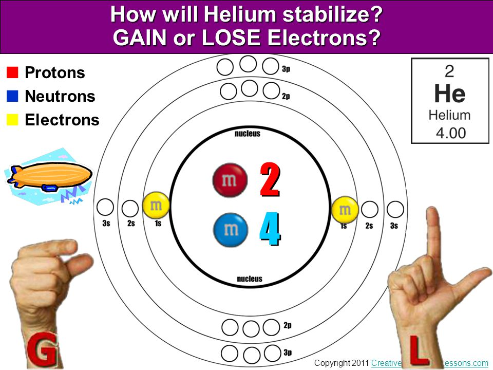 How will Helium stabilize GAIN or LOSE Electrons