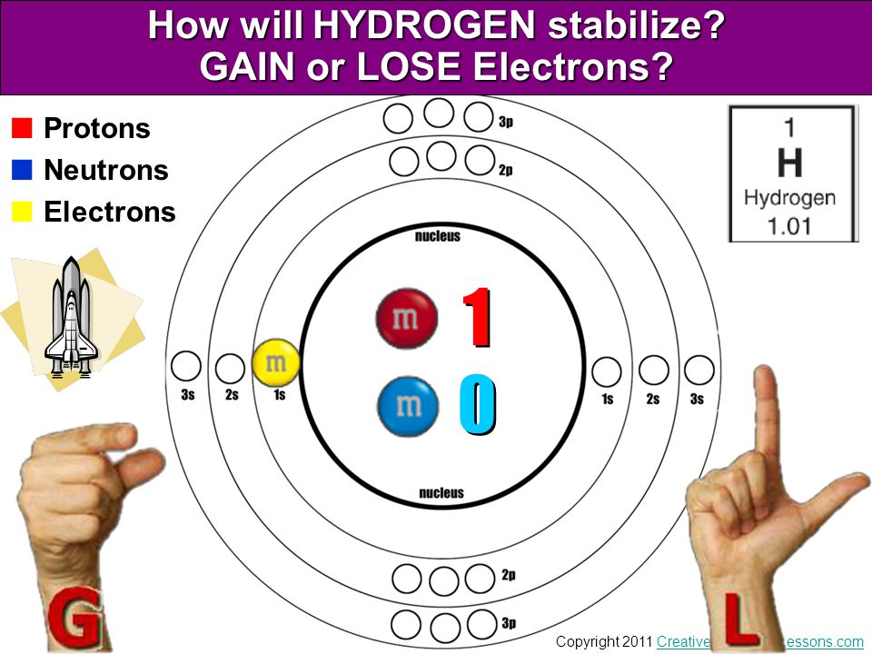How will HYDROGEN stabilize GAIN or LOSE Electrons