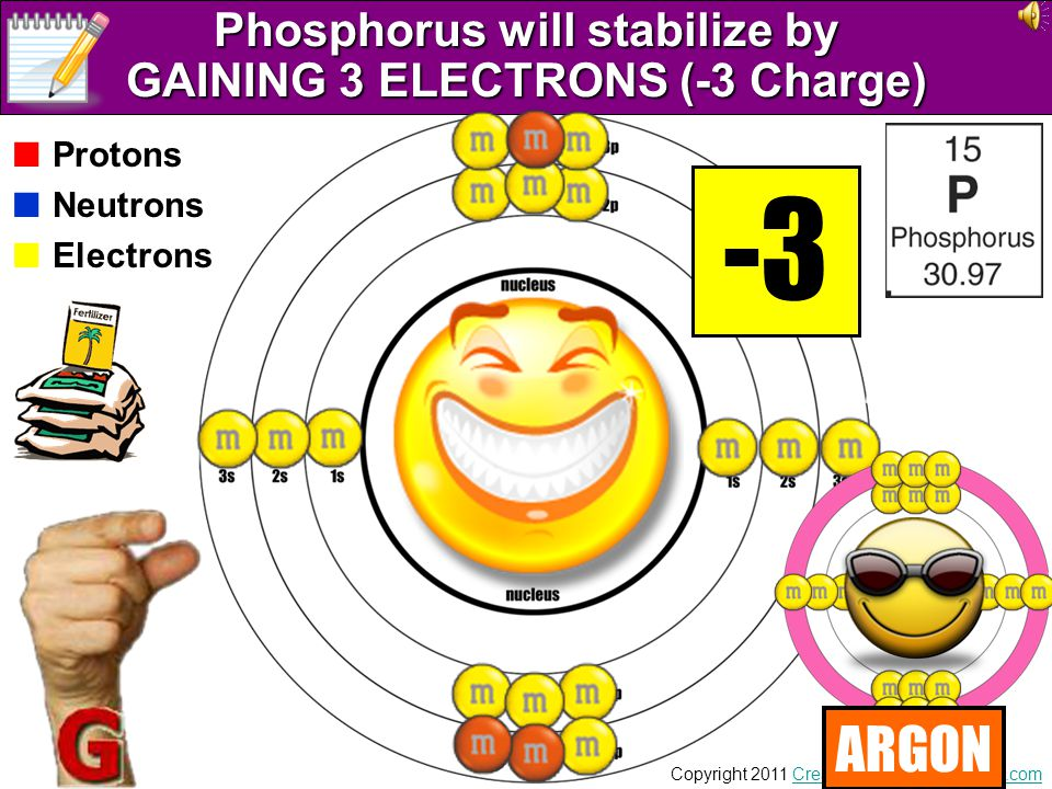 Phosphorus will stabilize by GAINING 3 ELECTRONS (-3 Charge)