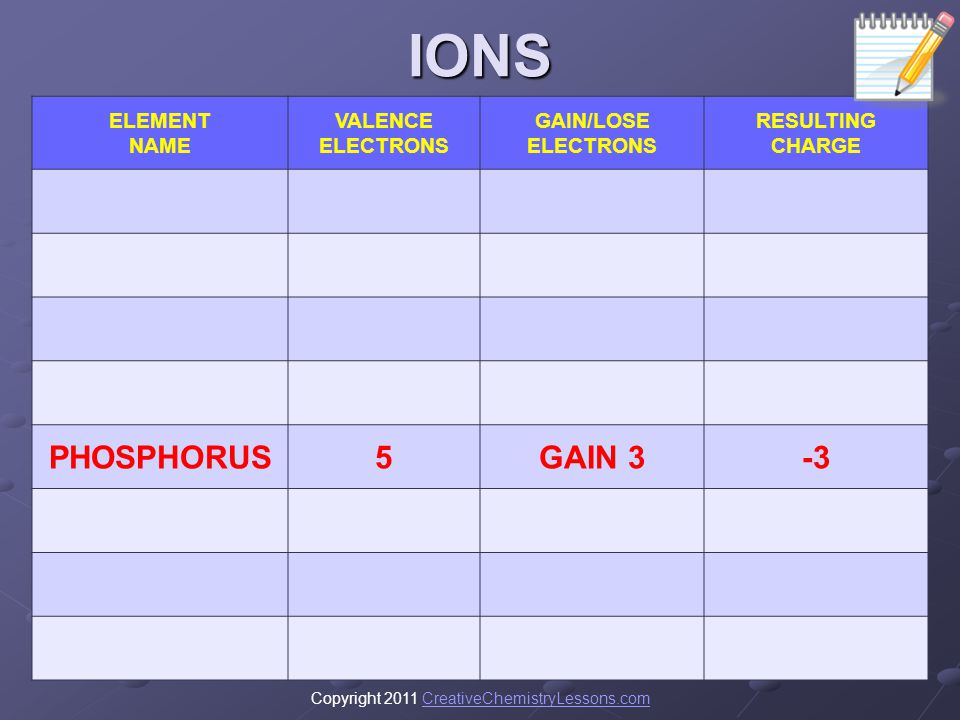 IONS PHOSPHORUS 5 GAIN 3 -3 ELEMENT NAME VALENCE ELECTRONS